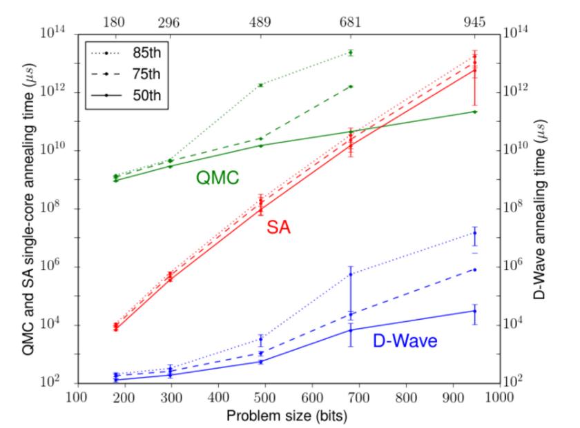 D-Wave_runtime_comparison