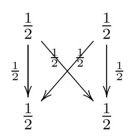 stochastic2